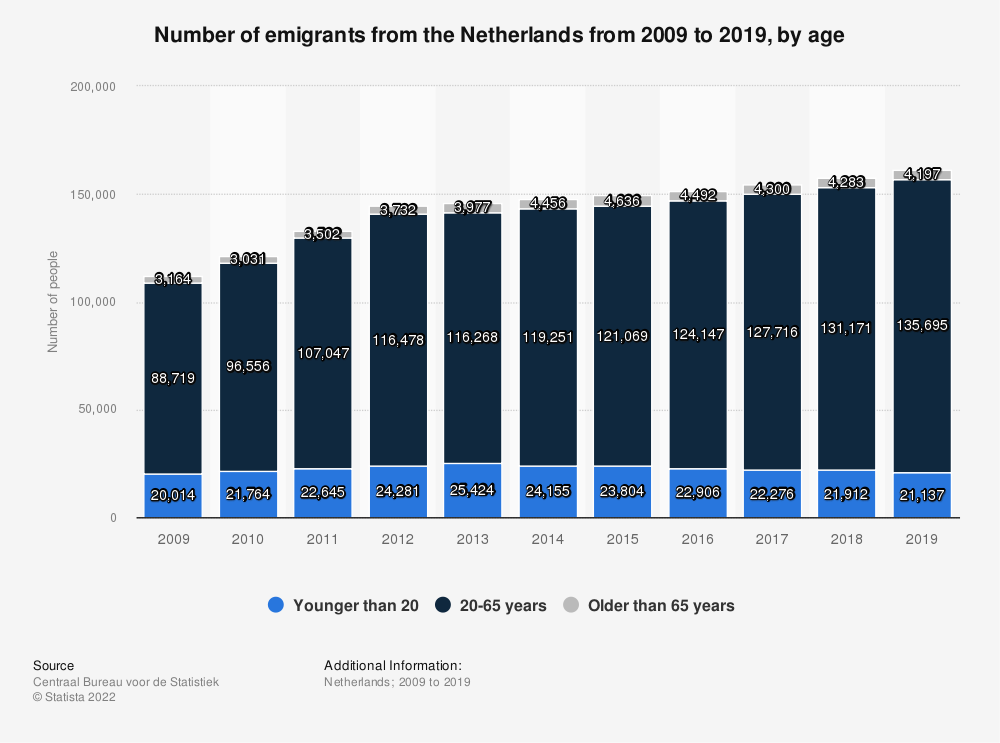 Statistic: Number of emigrants from the Netherlands from 2007 to 2017, by age | Statista
