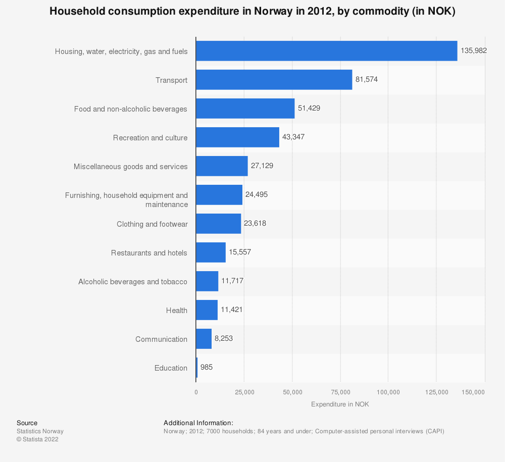 Statistic: Household consumption expenditure in Norway in 2012, by commodity (in NOK) | Statista