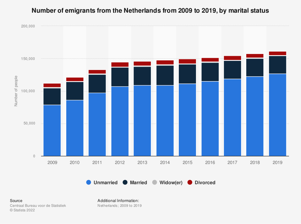 Statistic: Number of emigrants from the Netherlands from 2008 to 2018, by marital status | Statista