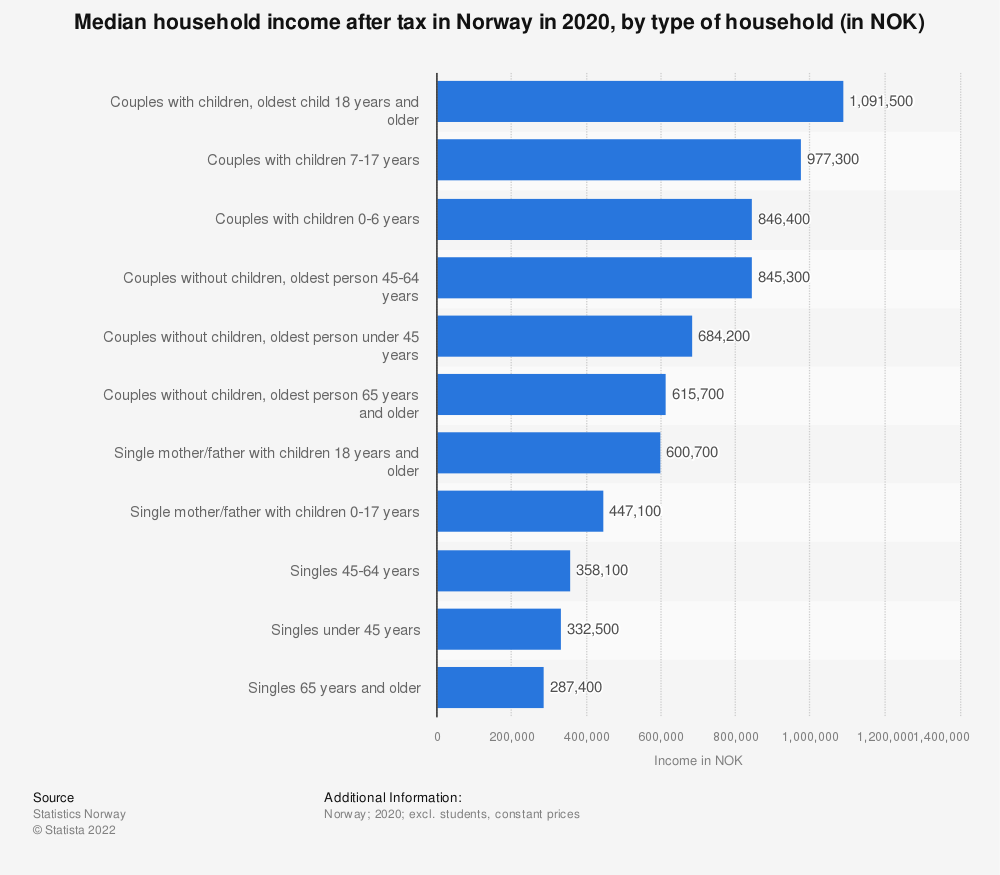 Statistic: Median household income after tax in Norway in 2018, by type (in NOK) | Statista