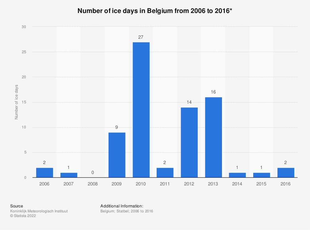 Statistic: Number of ice days in Belgium from 2006 to 2016* | Statista