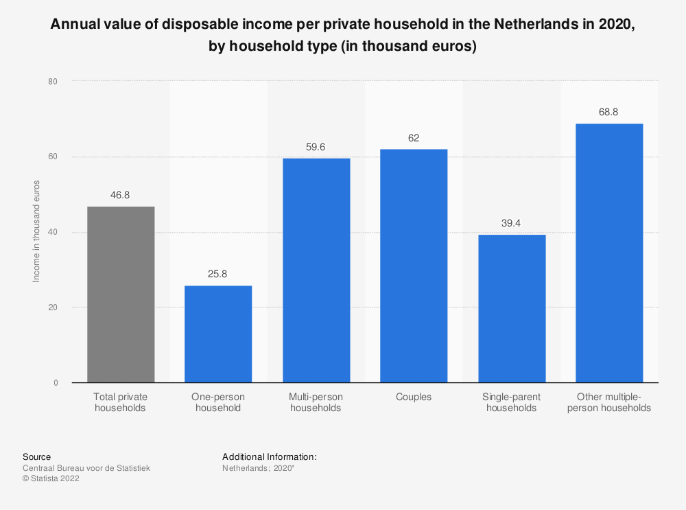 Statistic: Annual value of disposable income per private household in the Netherlands in 2017, by household type (in thousand euros) | Statista