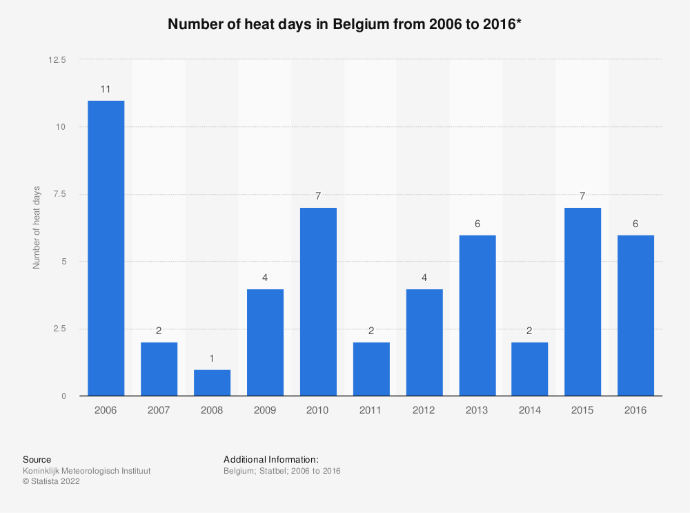 Statistic: Number of heat days in Belgium from 2006 to 2016*  | Statista