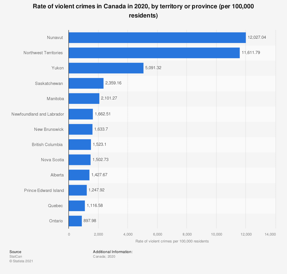 Statistic: Rate of violent crimes in Canada in 2018, by territory or province | Statista