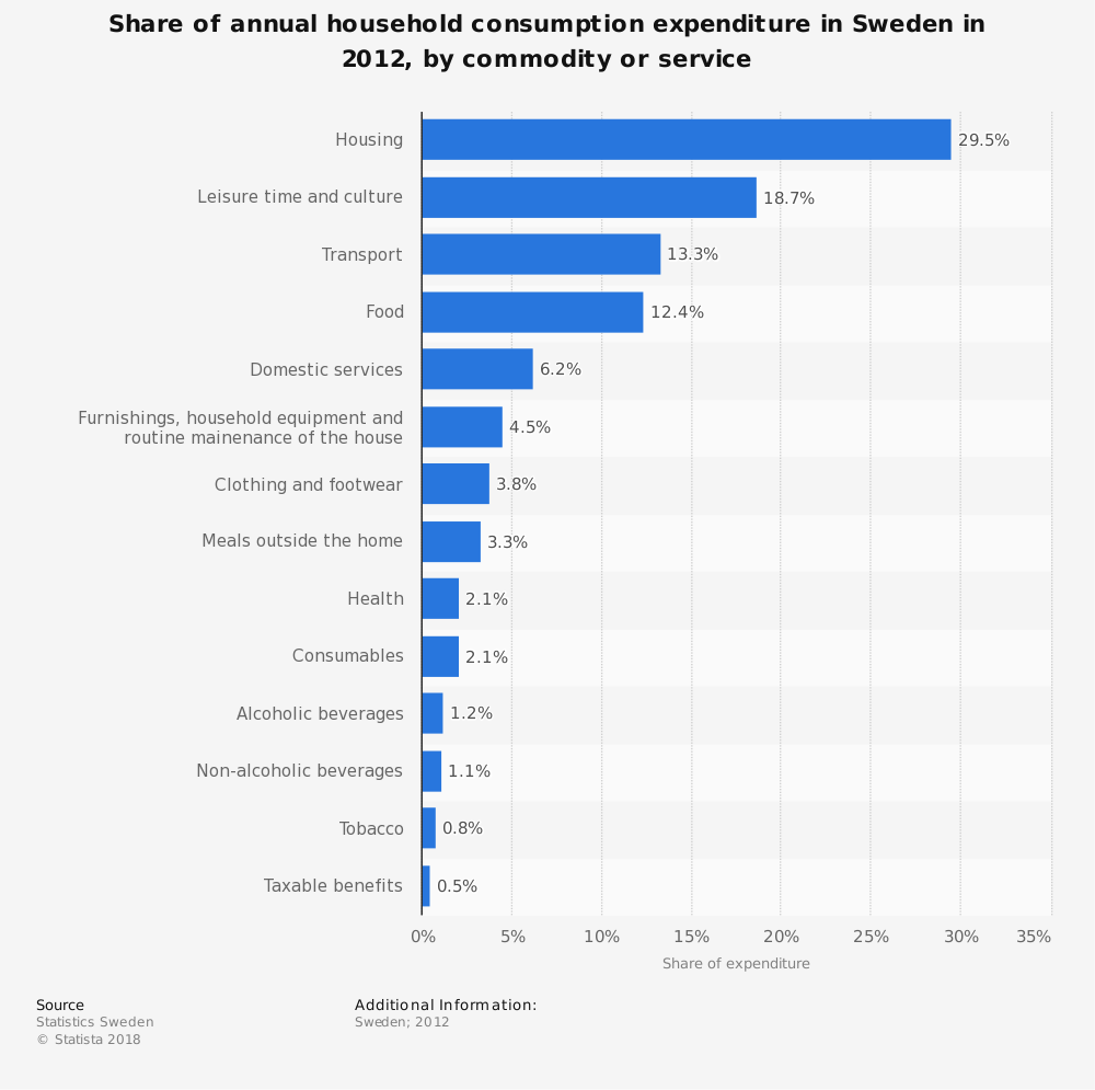 Statistic: Share of annual household consumption expenditure in Sweden in 2012, by commodity or service | Statista