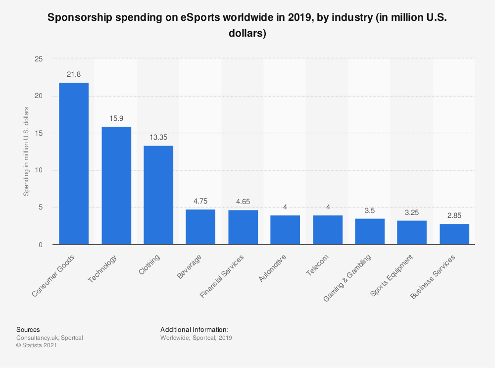 Statistic: Brand spending on eSports sponsorship and advertising worldwide from 2015 to 2020 (in million U.S. dollars) | Statista