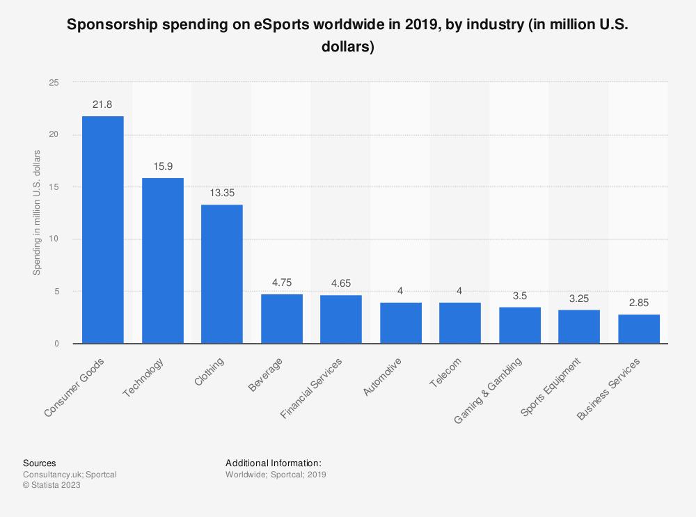 Statistic: Sponsorship spending on eSports worldwide in 2019, by industry (in million U.S. dollars) | Statista