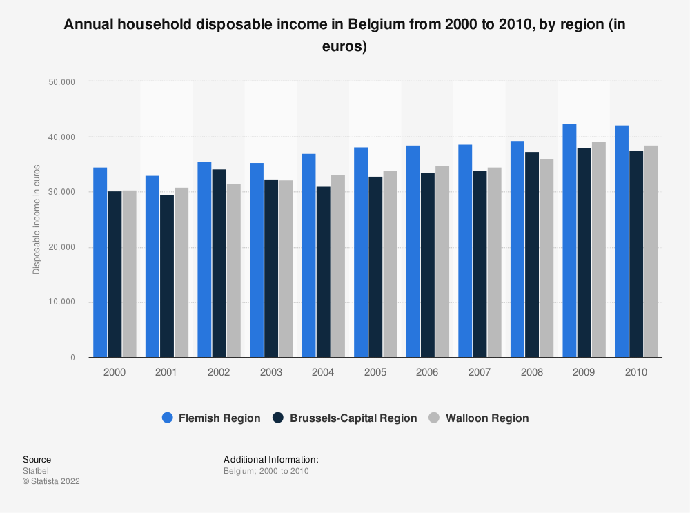 Statistic: Annual household disposable income in Belgium from 2000 to 2010, by region (in euros) | Statista