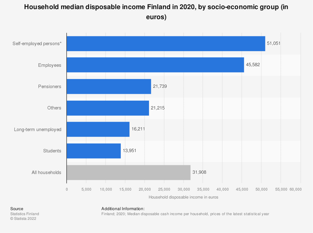Statistic: Household disposable income Finland in 2016, by socio-economic group (in euros) | Statista