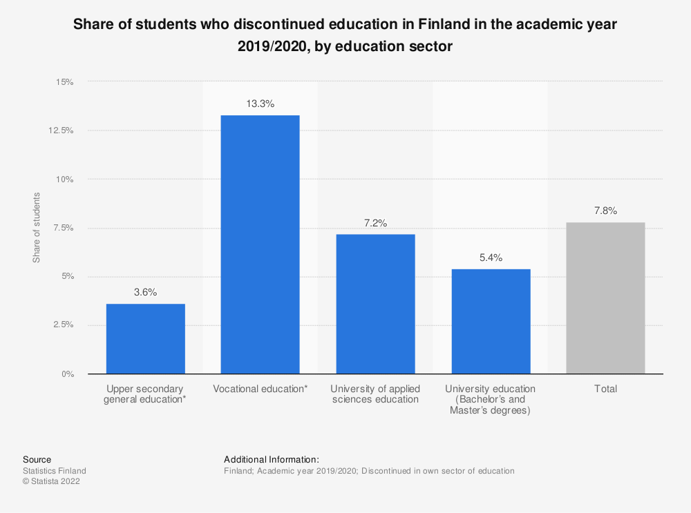 Statistic: Share of students, who discontinued education in their own sector of education in Finland in the academic year 2016/2017, by education sector | Statista