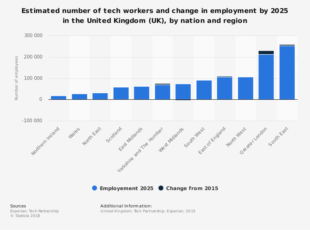 Statistic: Estimated number of tech workers and change in employment by 2025 in the United Kingdom (UK), by nation and region | Statista