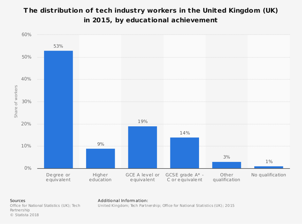 Statistic: The distribution of tech industry workers in the United Kingdom (UK) in 2015, by educational achievement | Statista