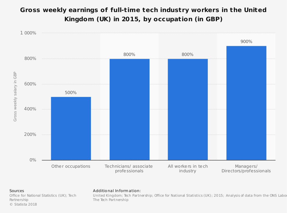 Statistic: Gross weekly earnings of full-time tech industry workers in the United Kingdom (UK) in 2015, by occupation (in GBP) | Statista