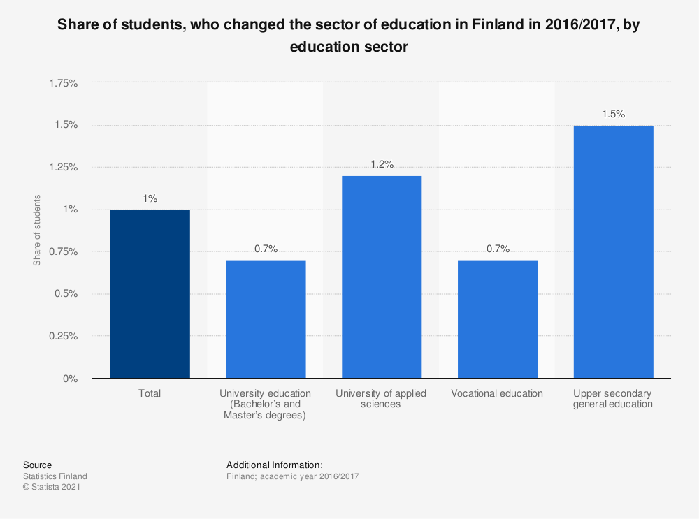 Statistic: Share of students, who changed the sector of education in Finland in 2016/2017, by education sector | Statista