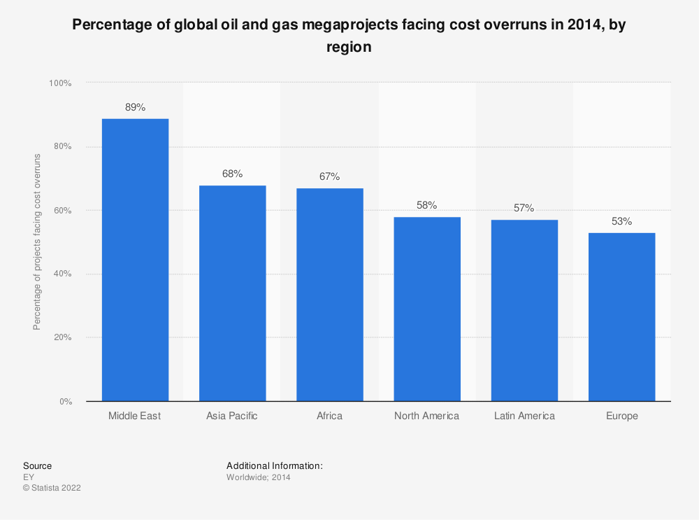 Statistic: Percentage of global oil and gas megaprojects facing cost overruns in 2014, by region | Statista