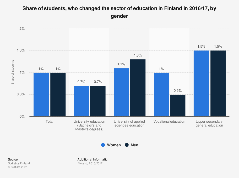 Statistic: Share of students, who changed the sector of education in Finland in 2015/16, by gender | Statista