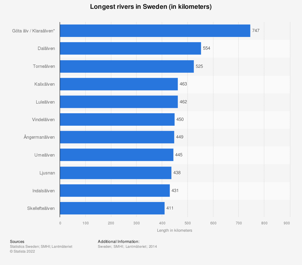 Statistic: The largest rivers in Sweden as of 2014, by length (in kilometers) | Statista