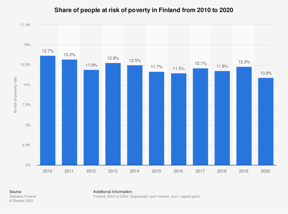 Statistic: Annual rate of individuals at risk of poverty in Finland from 2006 to 2016 | Statista