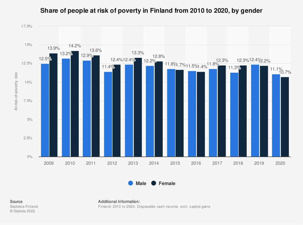 Statistic: Rate of individuals at risk of poverty in Finland from 2006 to 2016, by gender   Statista