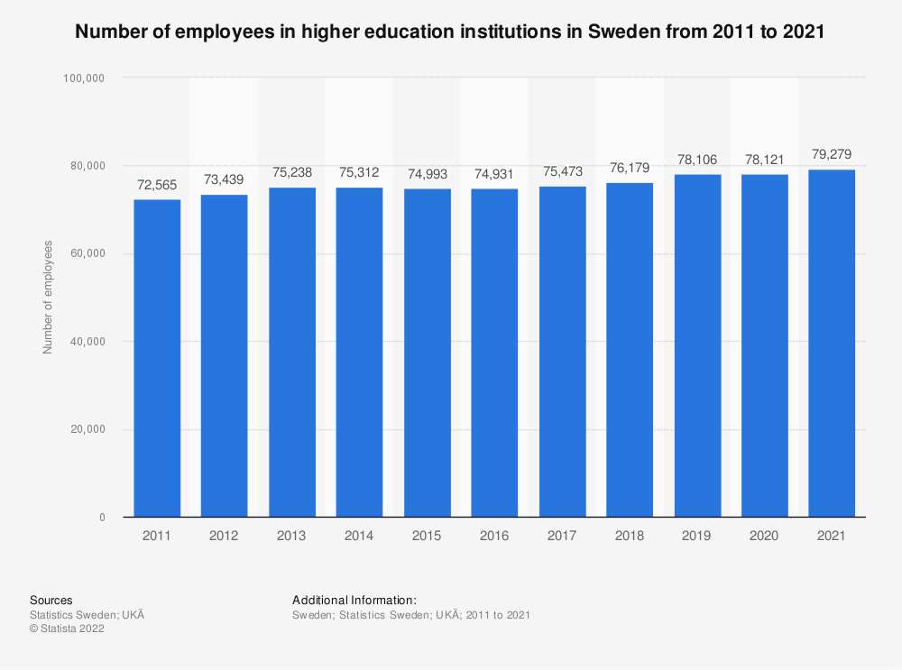 Statistic: Number of employees in higher education institutions in Sweden from 2007 to 2017 | Statista