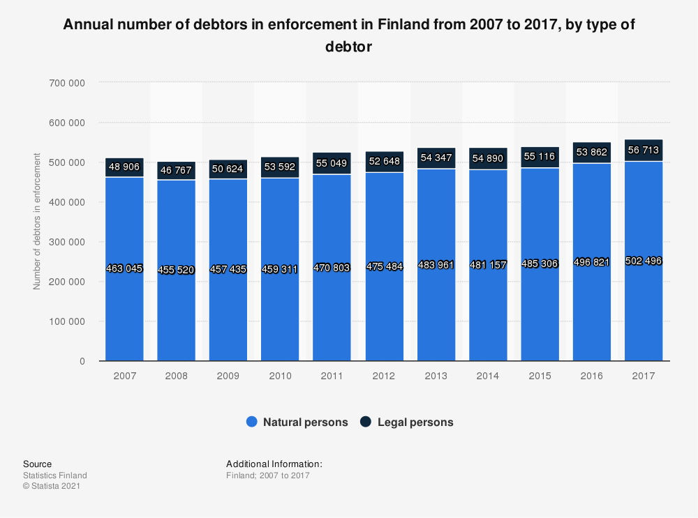 Statistic: Annual number of debtors in enforcement in Finland from 2007 to 2017, by type of debtor | Statista