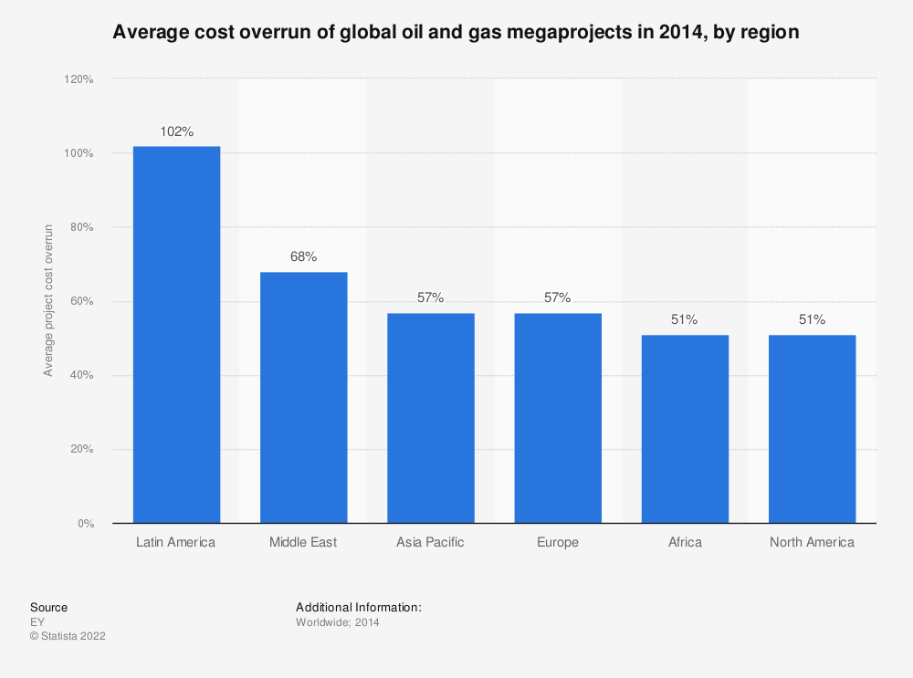 Statistic: Average cost overrun of global oil and gas megaprojects in 2014, by region | Statista