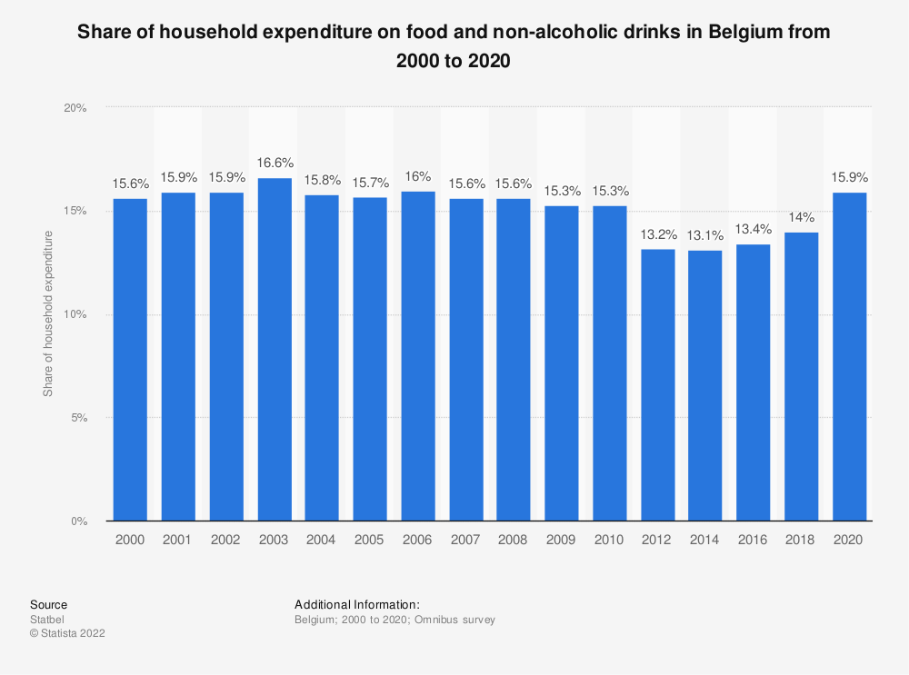 Statistic: Share of household expenditure on food and non-alcoholic drinks in Belgium from 2000 to 2016 | Statista
