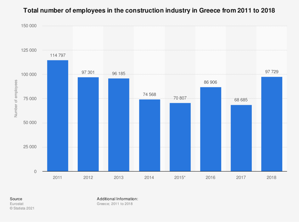 Statistic: Total number of employees in the construction industry in Greece from 2011 to 2017 | Statista