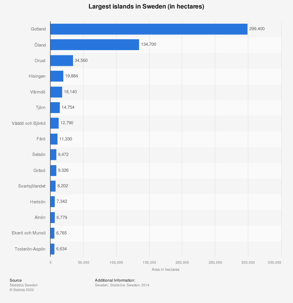 Statistic: The largest islands in Sweden as of 2014 (in hectares) | Statista