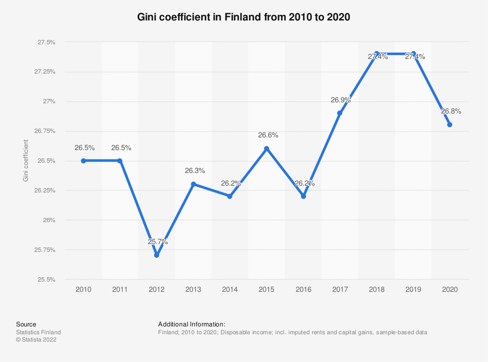 Statistic: Annual disposable income differences* as assessed by the Gini coefficient in Finland from 2007 to 2017 | Statista