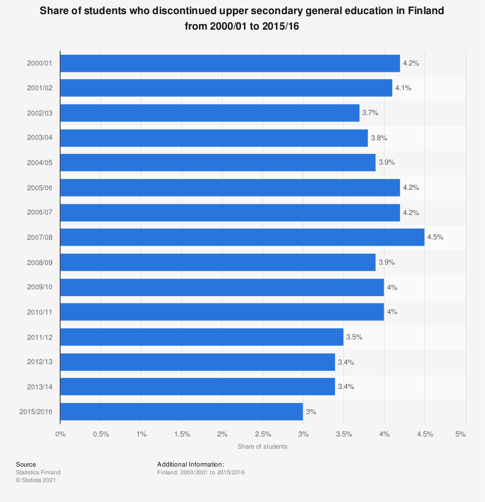 Statistic: Share of students who discontinued upper secondary general education in Finland from 2000/01 to 2015/16 | Statista