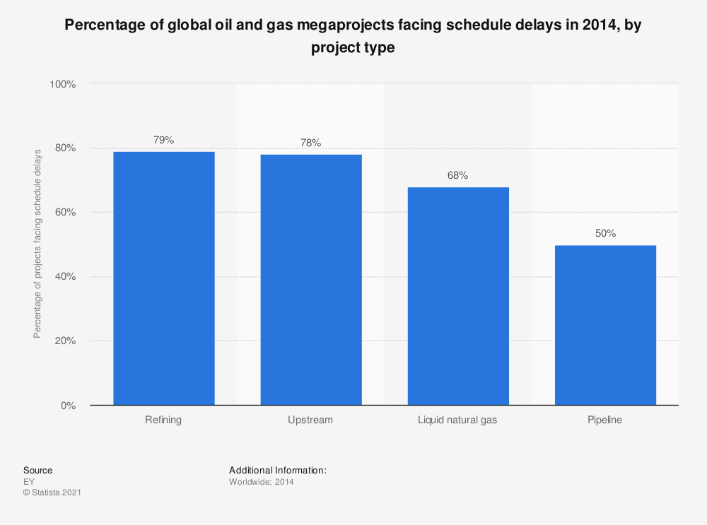 Statistic: Percentage of global oil and gas megaprojects facing schedule delays in 2014, by project type | Statista