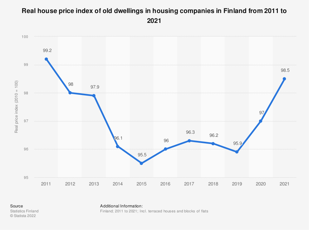 Statistic: Annual real house price index of old dwellings in Finland from 2007 to 2017 | Statista