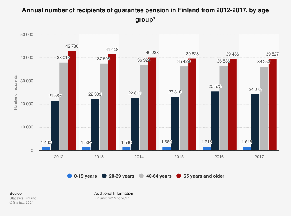 Statistic: Annual number of recipients of guarantee pension in Finland from 2012-2017, by age group* | Statista