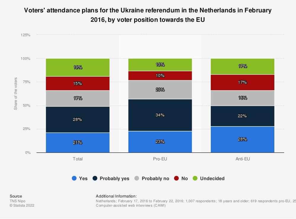 Statistic: Voters' attendance plans for the Ukraine referendum in the Netherlands in February 2016, by voter position towards the EU | Statista