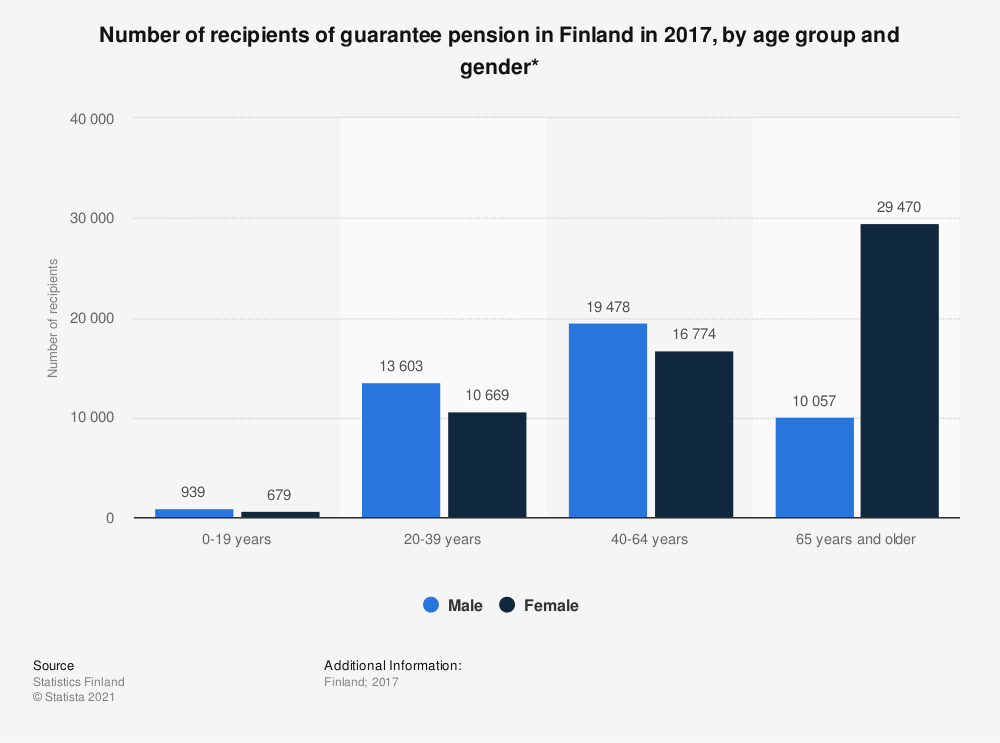 Statistic: Number of recipients of guarantee pension in Finland in 2017, by age group and gender* | Statista