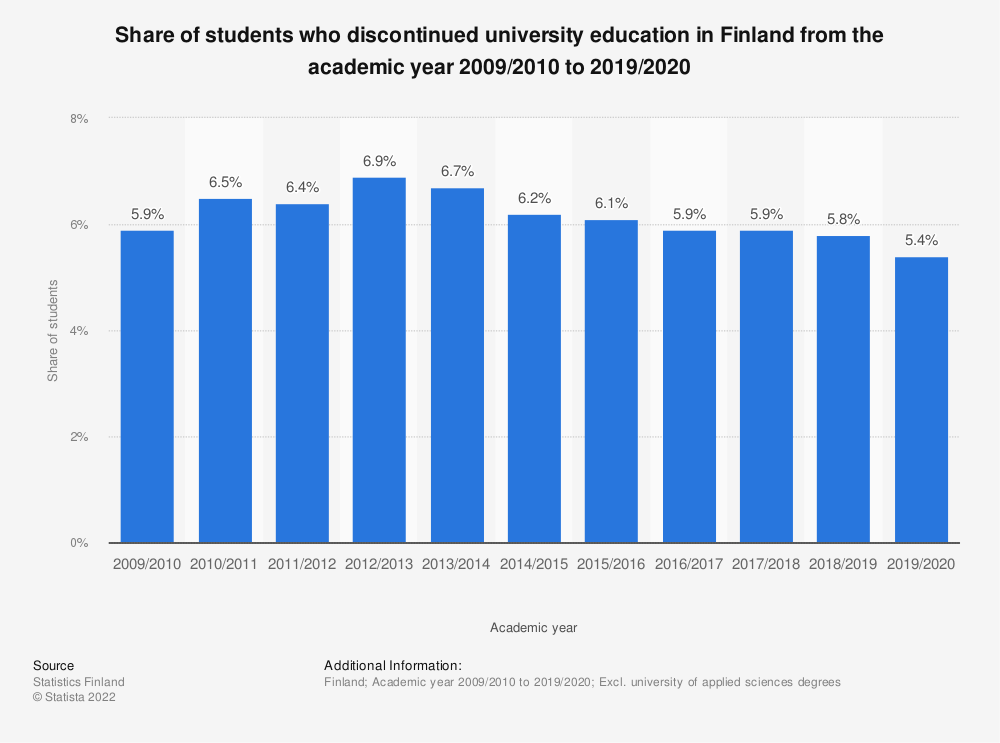 Statistic: Share of students who discontinued university education in Finland from the academic year 2006/2007 to 2016/2017 | Statista