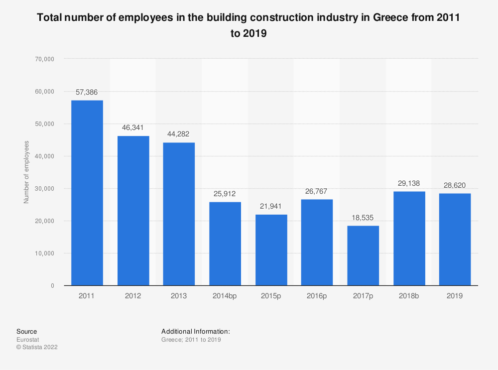 Statistic: Total number of employees in the building construction industry in Greece from 2011 to 2017 | Statista