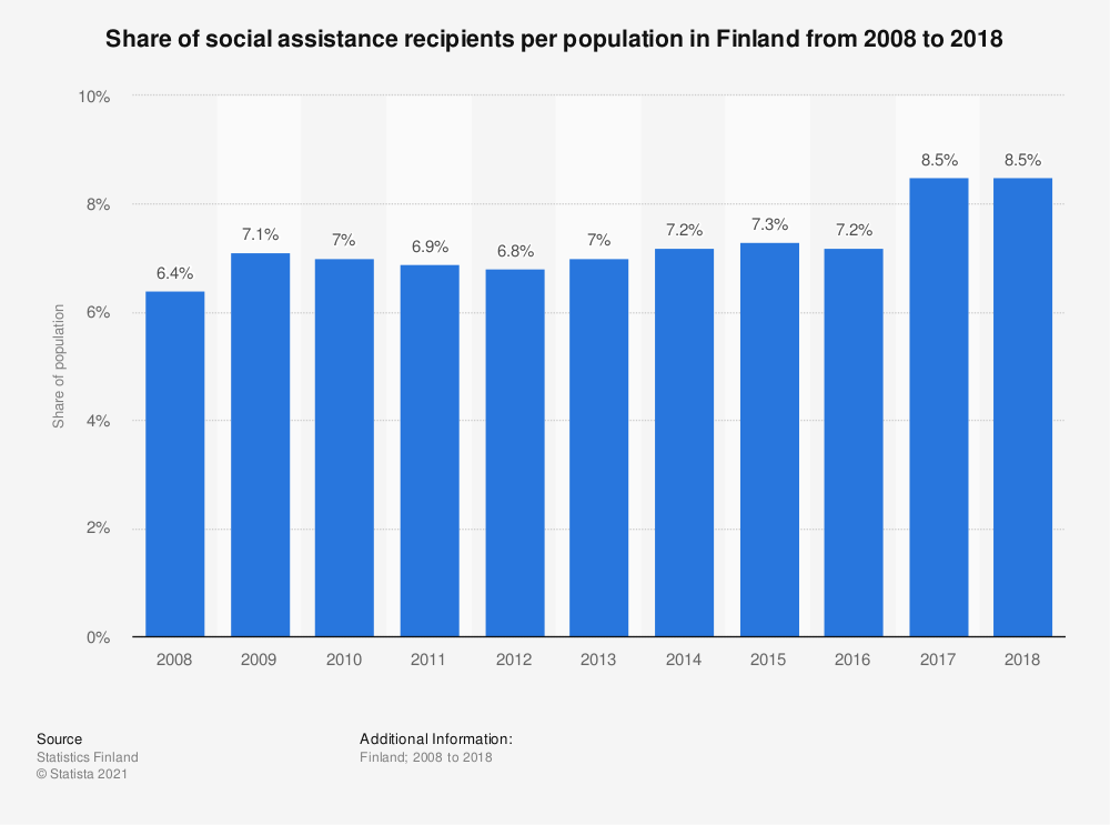 Statistic: Share of social assistance recipients per population in Finland from 2008 to 2018 | Statista