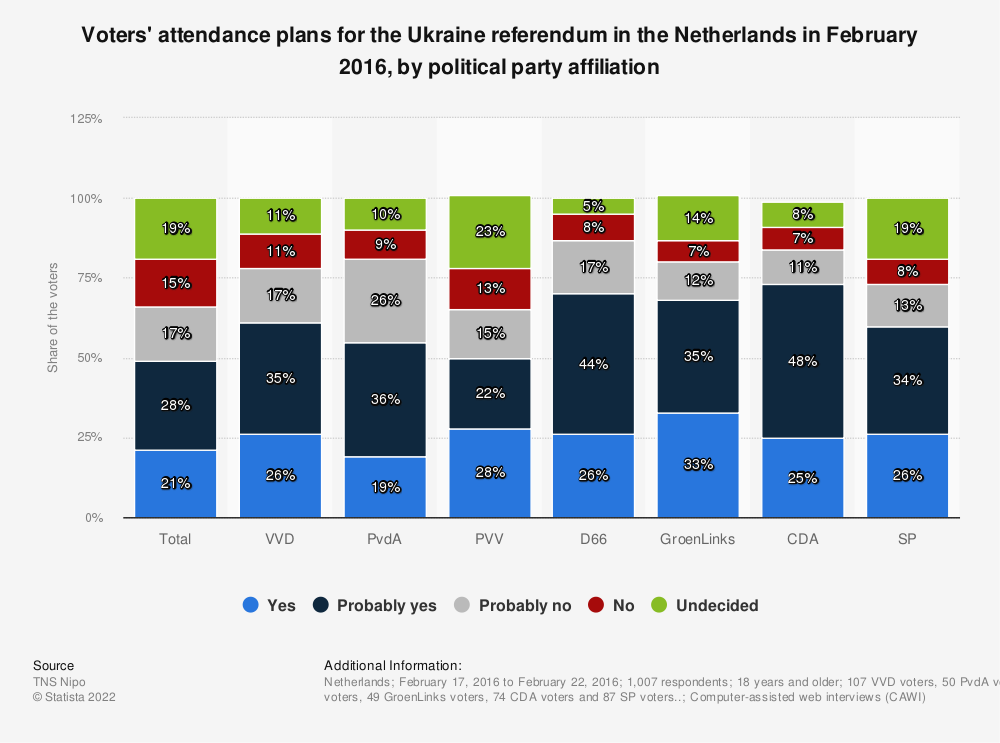 Statistic: Voters' attendance plans for the Ukraine referendum in the Netherlands in February 2016, by political party affiliation | Statista