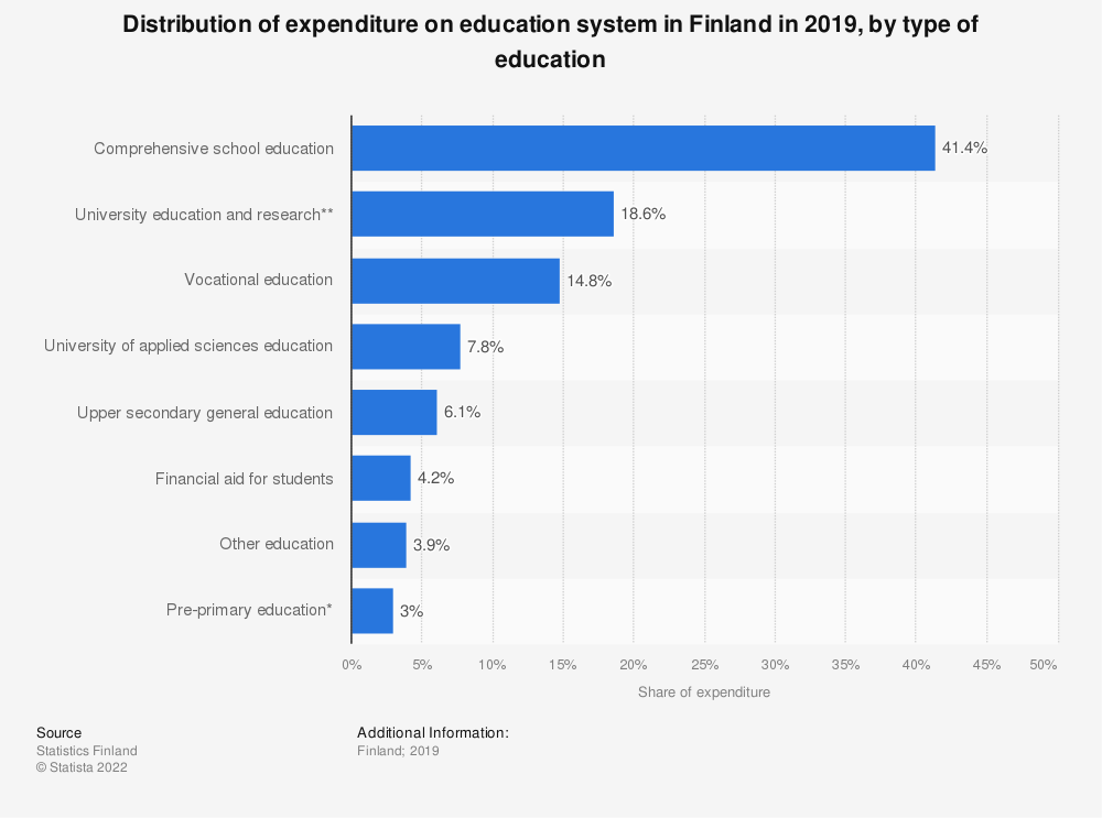 Statistic: Distribution of expenditure on education system in Finland in 2018, by type of education | Statista