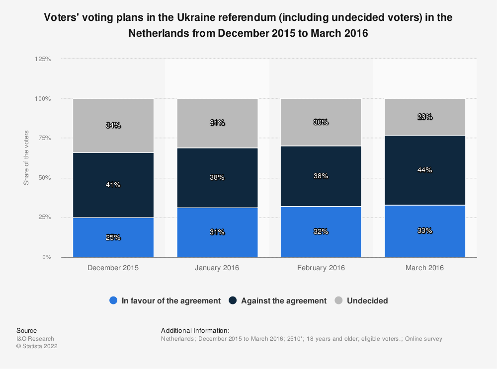 Statistic: Voters' voting plans in the Ukraine referendum (including undecided voters) in the Netherlands from December 2015 to March 2016 | Statista