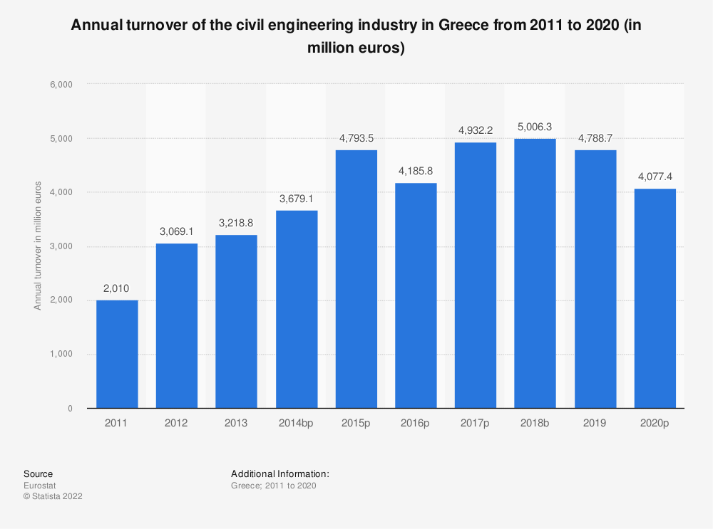 Statistic: Annual turnover of the civil engineering industry in Greece from 2011 to 2016 (in million euros) | Statista