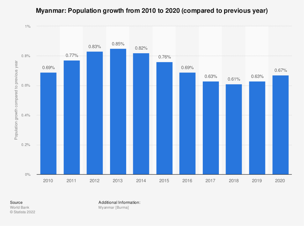 Statistic: Myanmar: Population growth from 2009 to 2019 (compared to previous year) | Statista
