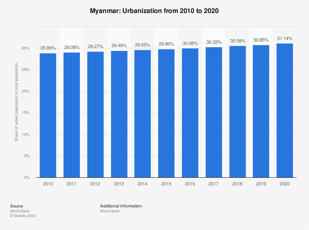 Statistic: Myanmar: Urbanization from 2007 to 2017 | Statista