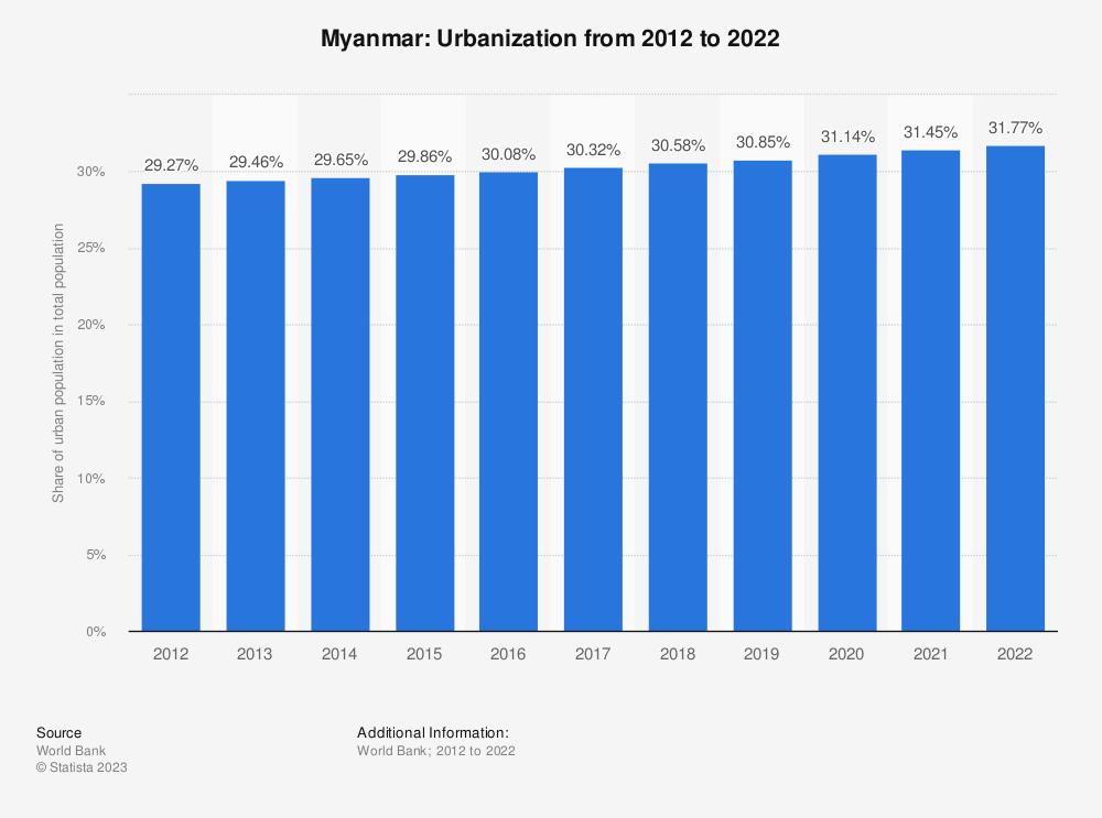 Statistic: Myanmar: Urbanization from 2007 to 2017 | Statista