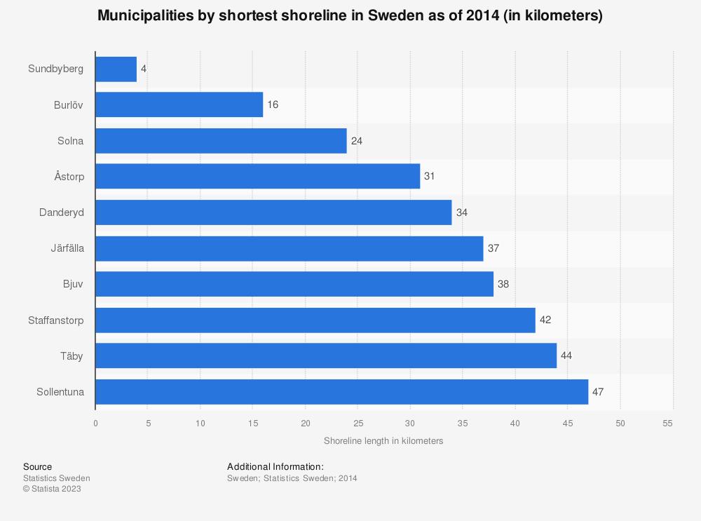 Statistic: Municipalities by shortest shoreline in Sweden as of 2014 (in kilometers) | Statista