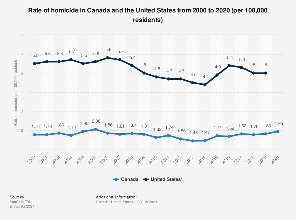 Statistic: Rate of homicide in Canada and the United States from 2000 to 2018 | Statista