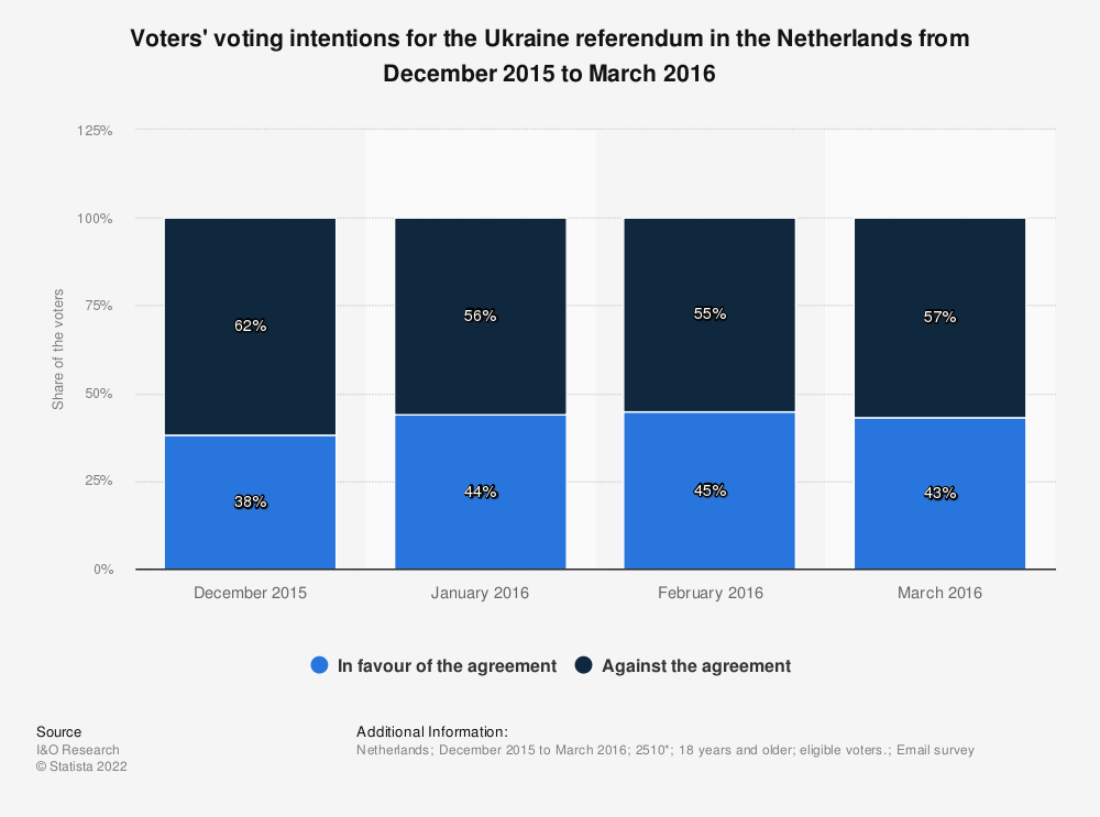 Statistic: Voters' voting intentions for the Ukraine referendum in the Netherlands from December 2015 to March 2016 | Statista