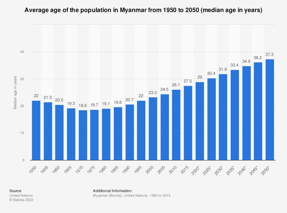 Statistic: Myanmar: Average age of the population from 1950 to 2050 (median age in years) | Statista